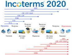 аббревиатуры инкотермс 2020